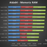 AMD Ryzen 9 3900X Tests 9 200x200 33