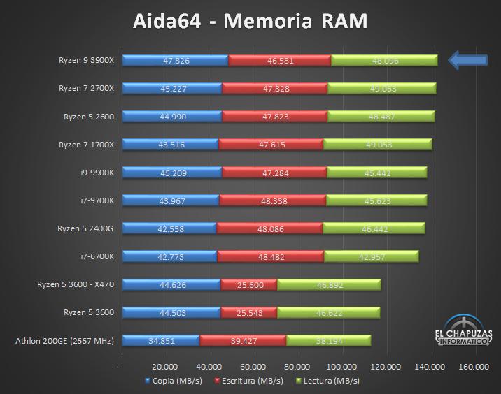 AMD Ryzen 9 3900X Tests 9 18