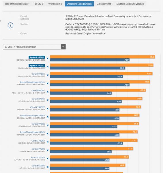 AMD Ryzen 9 3900X and Ryzen 7 3700X CPU Review Assassins Creed Odyssey 713x740 578x600 2
