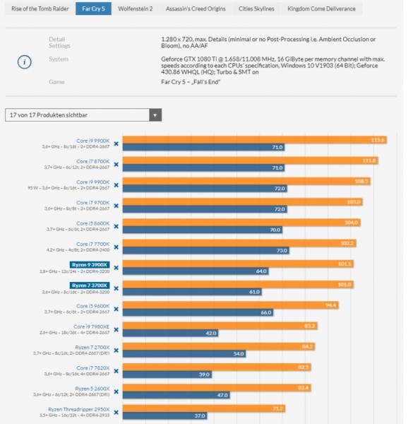AMD Ryzen 9 3900X and Ryzen 7 3700X CPU Review Far Cry 5 721x740 585x600 4