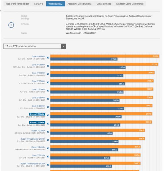 AMD Ryzen 9 3900X and Ryzen 7 3700X CPU Review Wolfenstein II 722x740 585x600 3