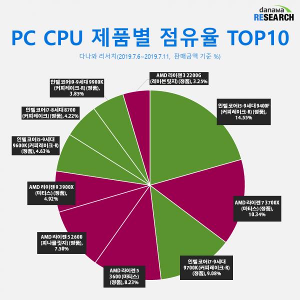 Cuota de mercado AMD Ryzen vs Intel en Corea del Sur 2 600x600 1