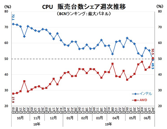 Cuota de mercado AMD Ryzen vs Intel en Japón 2