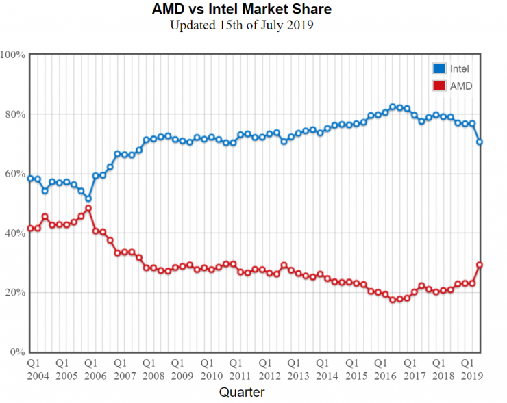 Cuota de mercado AMD Ryzen vs Intel en PassMark 740x589 3