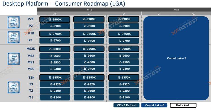 Especificaciones y hoja de ruta Intel Comet Lake 2 740x385 0