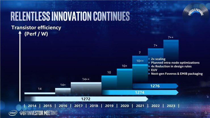 Hoja de ruta Intel 10nm y 7nm 740x416 1