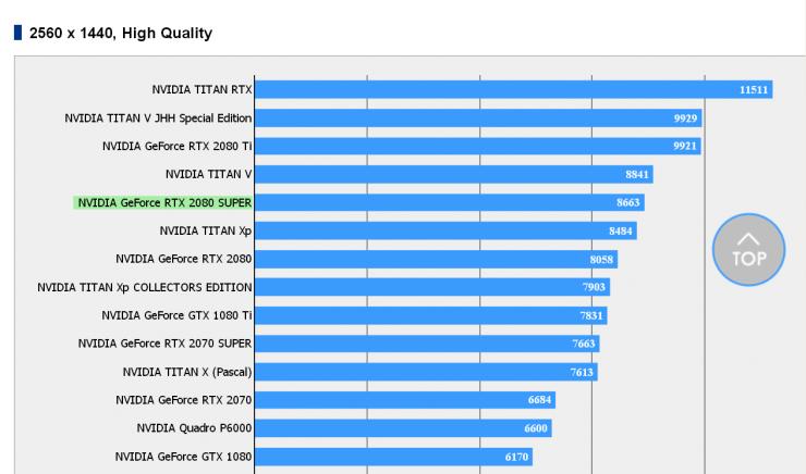 Nvidia GeForce RTX 2080 SUPER Benchmark