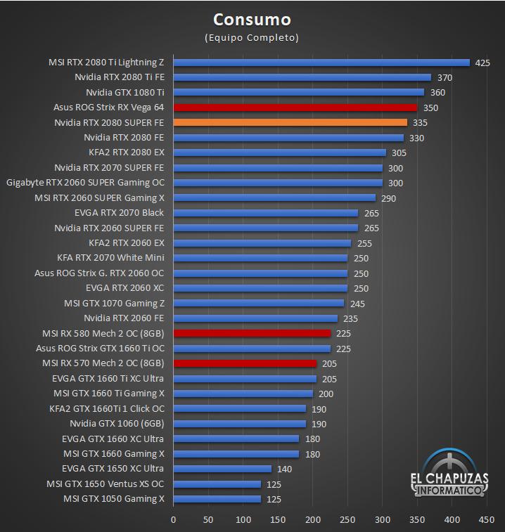 Nvidia GeForce RTX 2080 SUPER Founders Edition - Consumo