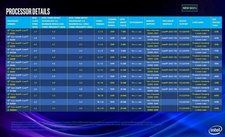 Procesadores Intel Comet Lake con especificaciones y precio 740x451 0