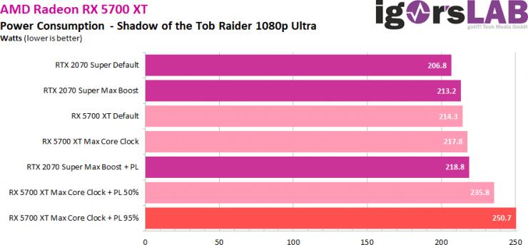 Radeon RX 5700 XT con overclock extremo 1 740x354 1