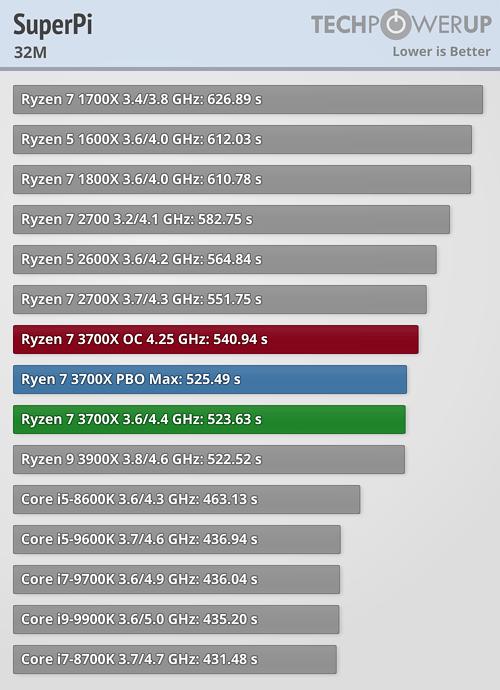 Review AMD Ryzen 7 3700X: Superado por Intel en juegos, mal
