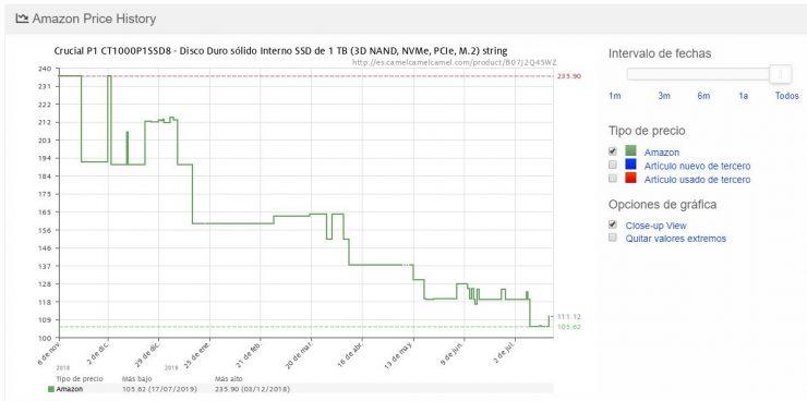 Seguimiento de precio SSD Crucial P1 Amazon 740x368 0