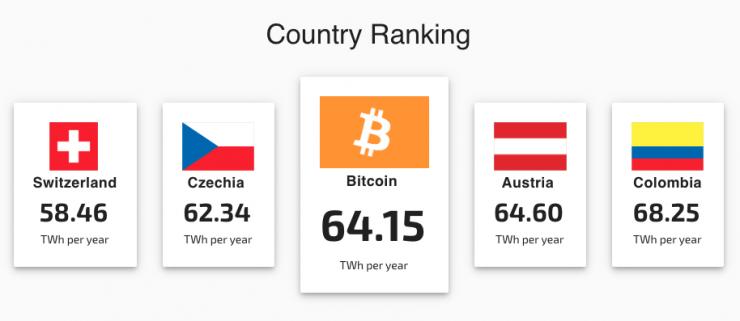 consumo de energia bitcoin 740x321 0