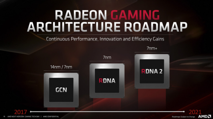 AMD RDNA2 740x415 0