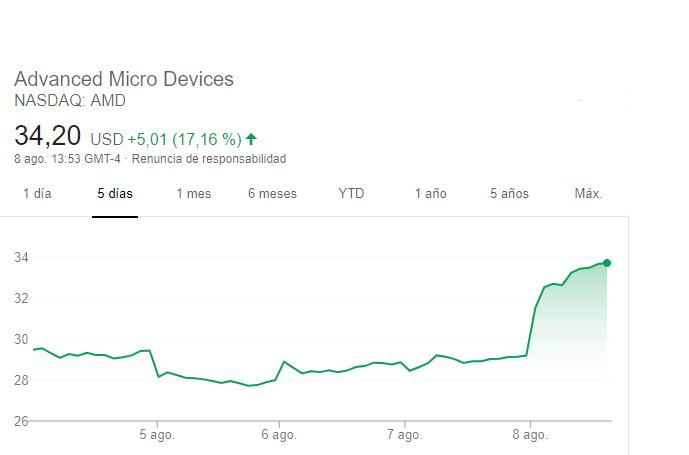 Acciones AMD EPYC 8 de agosto 3