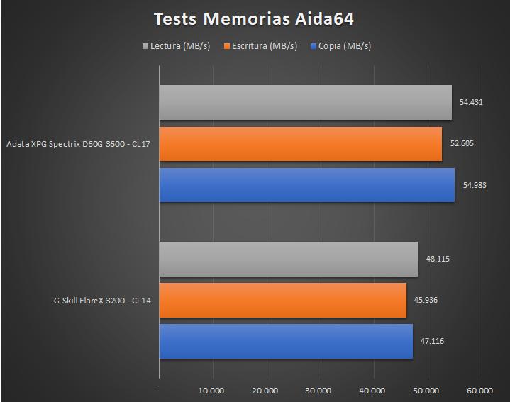 Adata XPG Spectrix D60G Tests 1 12