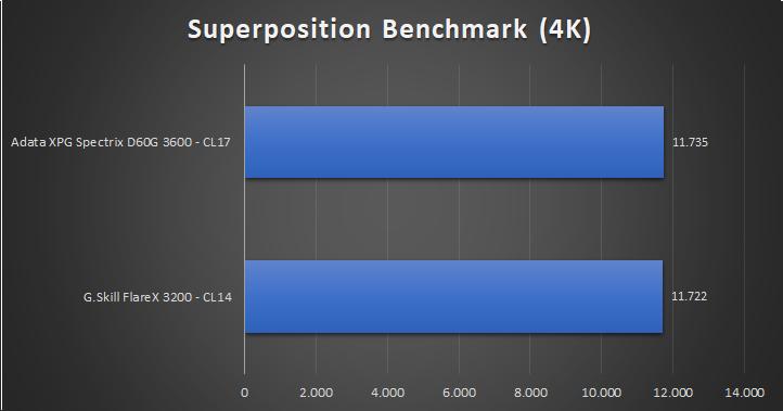 Adata XPG Spectrix D60G Tests 11 22