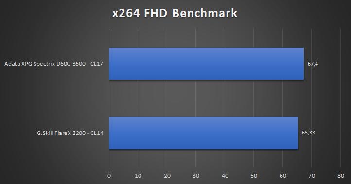 Adata XPG Spectrix D60G Tests 6 17