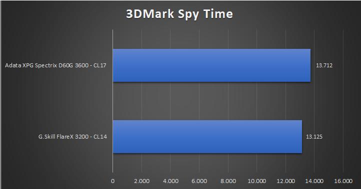 Adata XPG Spectrix D60G Tests 8 19