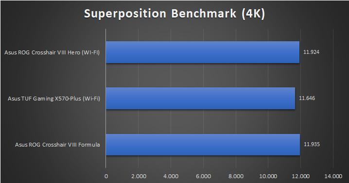 Asus ROG Crosshair VIII Hero WI FI Tests 14 36