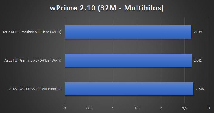 Asus ROG Crosshair VIII Hero WI FI Tests 6 29