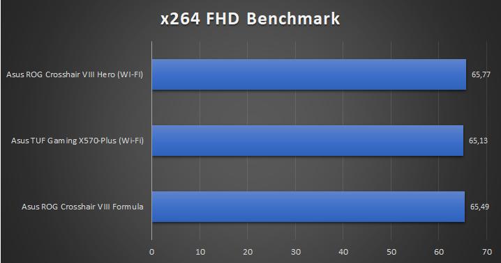 Asus ROG Crosshair VIII Hero WI FI Tests 7 28