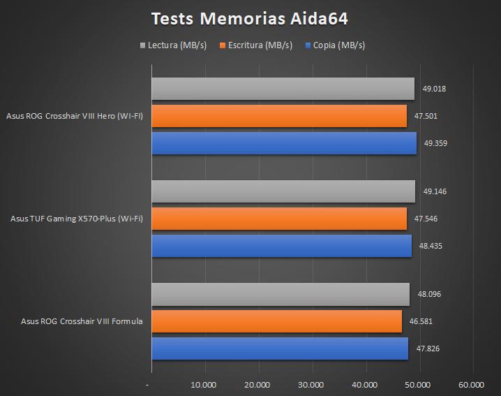 Asus ROG Crosshair VIII Hero WI FI Tests 9 31