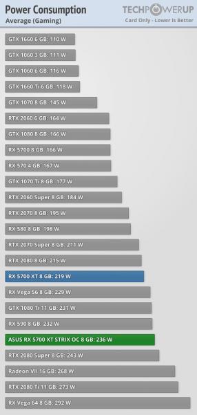 Asus ROG Strix Radeon RX 5700 XT consumo 1 286x600 3
