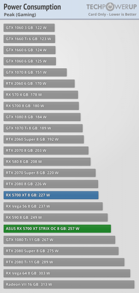Asus ROG Strix Radeon RX 5700 XT consumo 2 286x600 4