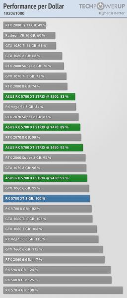 Asus ROG Strix Radeon RX 5700 XT coste del FPS 1 256x600 8