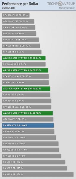 Asus ROG Strix Radeon RX 5700 XT coste del FPS 2 256x600 9