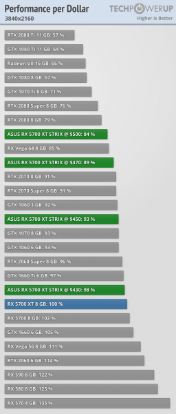 Asus ROG Strix Radeon RX 5700 XT coste del FPS 3 256x600 10