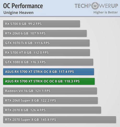 Asus ROG Strix Radeon RX 5700 XT overclocking 1