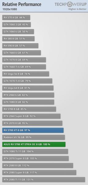 Asus ROG Strix Radeon RX 5700 XT rendimiento 1 286x600 5
