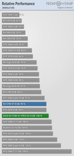Asus ROG Strix Radeon RX 5700 XT rendimiento 3 286x600 7