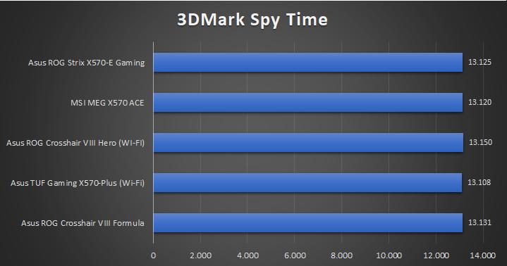 Asus ROG Strix X570 E Gaming Tests 11 33