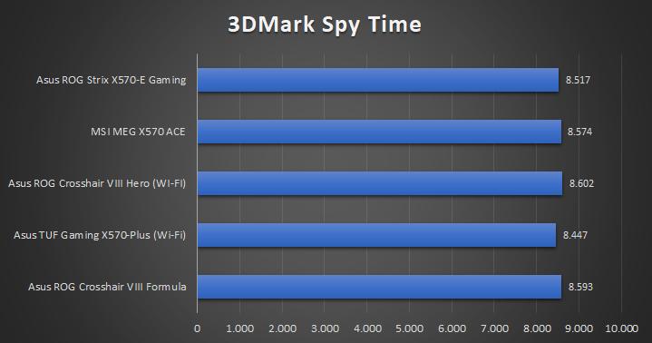 Asus ROG Strix X570 E Gaming Tests 12 34