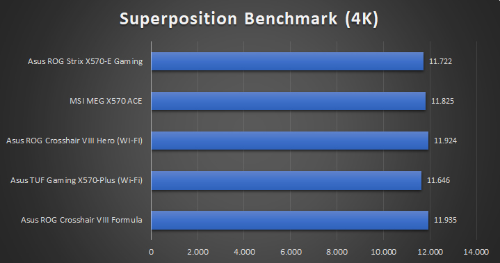 Asus ROG Strix X570 E Gaming Tests 14 36