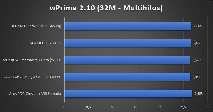 Asus ROG Strix X570 E Gaming Tests 6 28