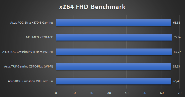 Asus ROG Strix X570 E Gaming Tests 7 29