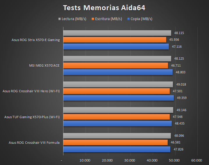 Asus ROG Strix X570 E Gaming Tests 9 32