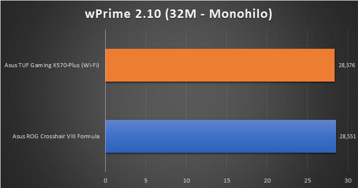 Asus TUF Gaming X570 Plus Wi Fi Pruebas 3 22