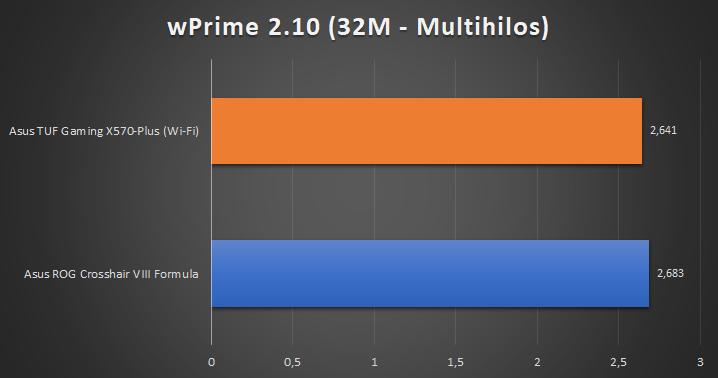 Asus TUF Gaming X570 Plus Wi Fi Pruebas 6 25