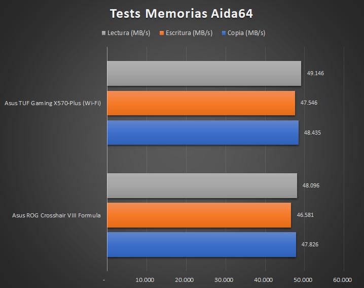 Asus TUF Gaming X570 Plus Wi Fi Pruebas 8 27