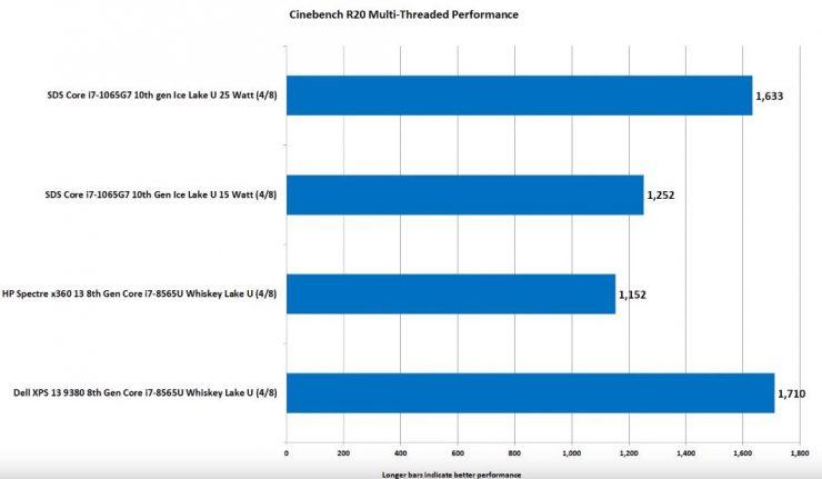 Core i7-1065G7 vs Core i7-8565U benchmark Cinebench