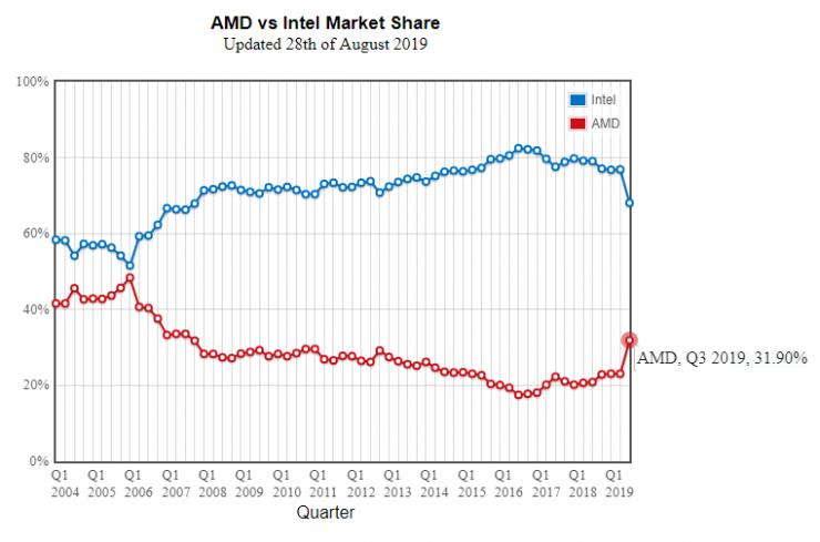 Cuota de mercado AMD vs Intel Q3 2019 740x489 0