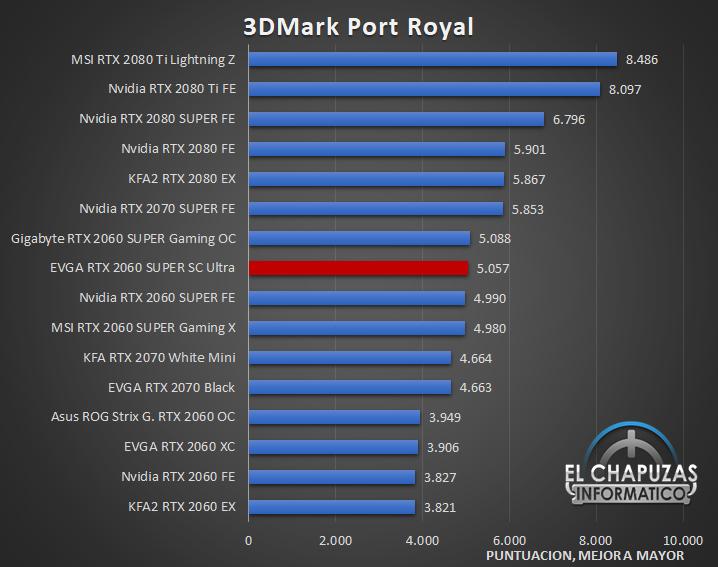 EVGA GeForce RTX 2060 SUPER SC Ultra Benchmarks 3 25