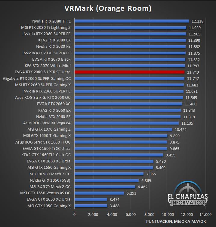 EVGA GeForce RTX 2060 SUPER SC Ultra Benchmarks 6 28