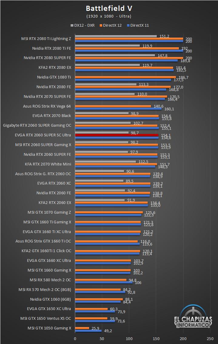 EVGA GeForce RTX 2060 SUPER SC Ultra Juegos Full HD 3 31