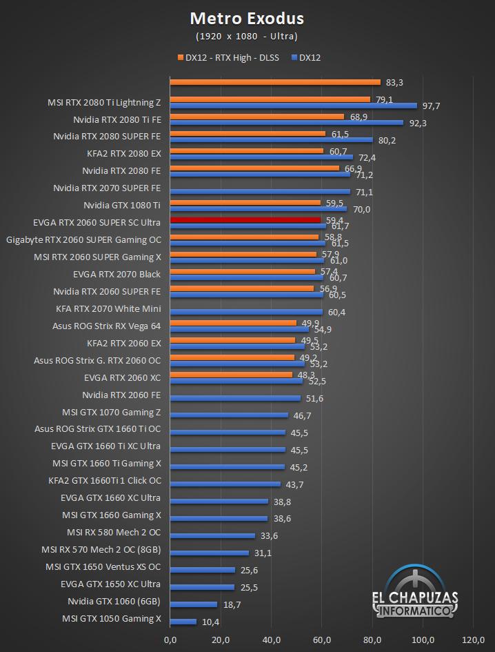 EVGA GeForce RTX 2060 SUPER SC Ultra Juegos Full HD 8 36